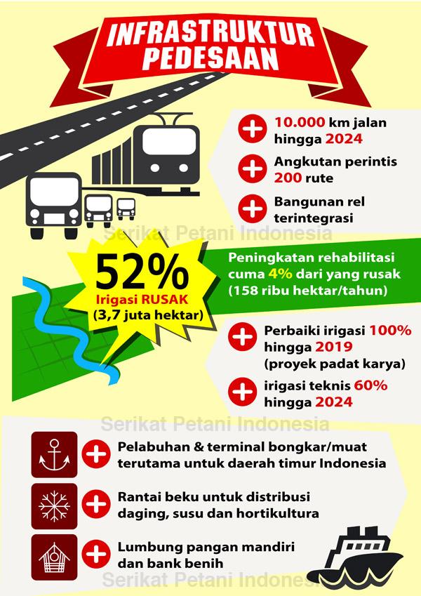 infographic_infrastruktur_pedesaan_SPI