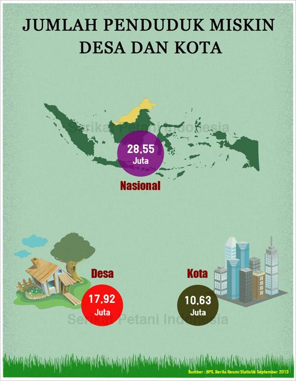 infographic_jumlah_penduduk_miskin_SPI