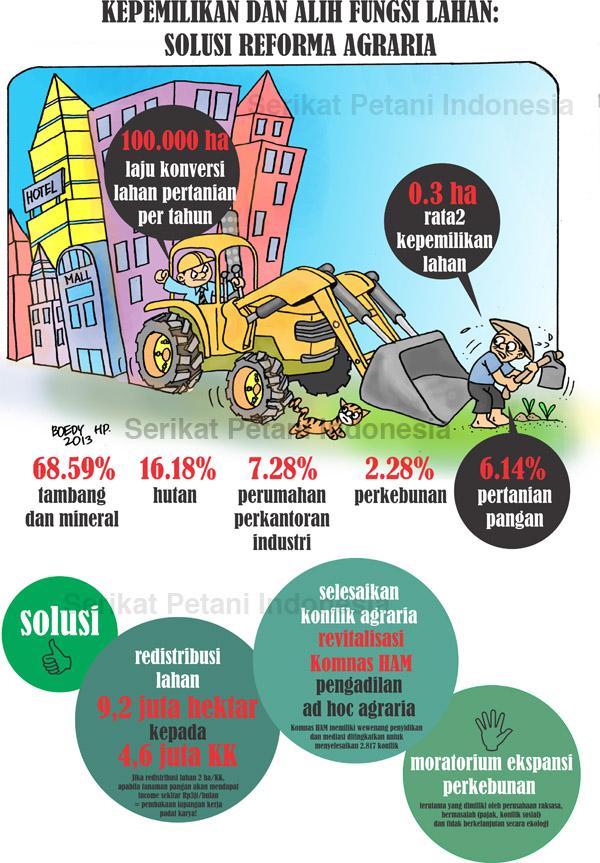 infographic_kepemilikan_alih_fungsi_lahan_SPI