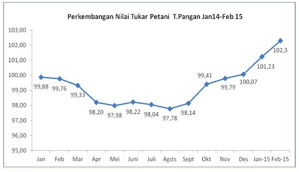 NTP Pangan Februari 2015