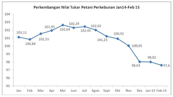 NTP Perkebunan Februari 2015