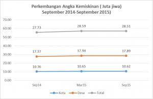 grafik perkembangan angka kemiskinan 2014-2015