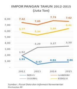 impor-pangan-2016